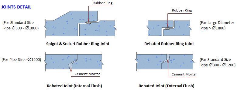 Precast Concrete Product Pipe Malaysia