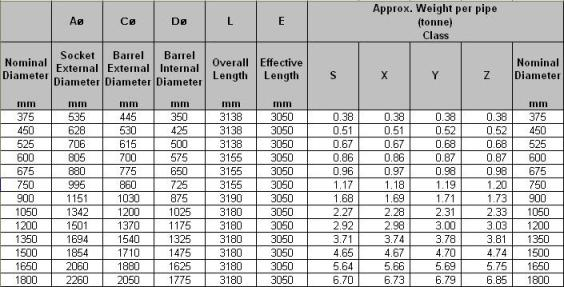 Concrete Sewer Pipe Sizes : Oka corporation bhd