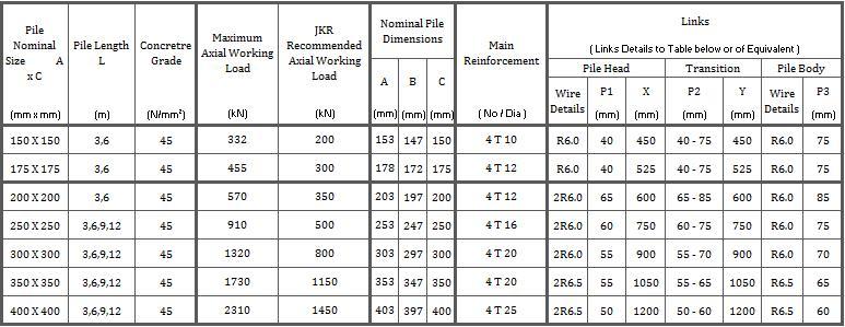 Precast Concrete Piles Jkr Concrete Products Malaysia